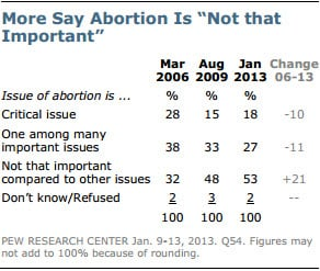"""Pew Research Center graphic depicting that more say abotion is """"not that important"""".  RNS photo courtesy the Pew Research Center's Forum on Religion & Public Life, © 2013, Pew Research Center. http://www.pewforum.org/.  *Note: This image is not available to download."""