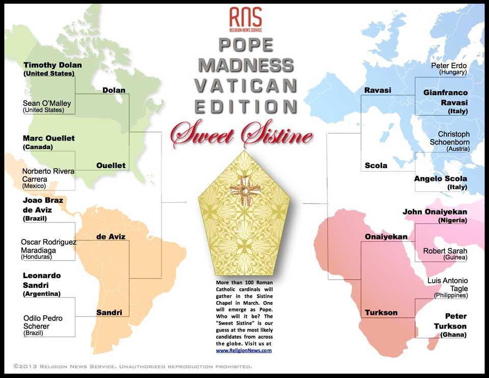 Sweet Sistine: Pope Madness Round of 8 bracket