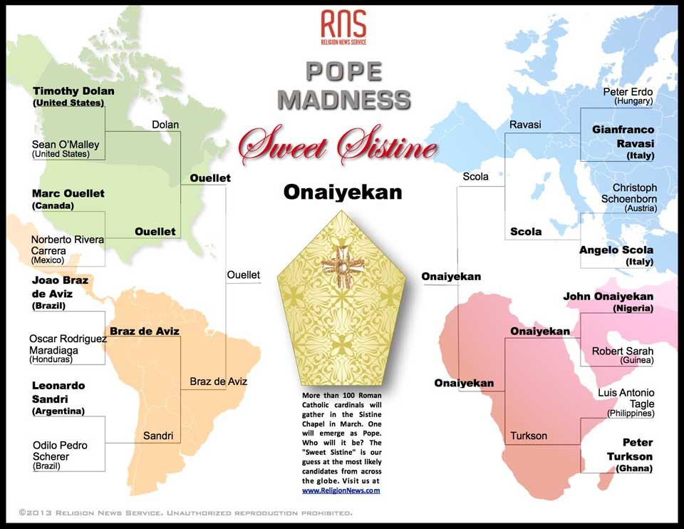 Sweet Sistine: Pope Madness winner