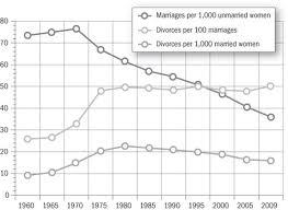 Divorce rate3