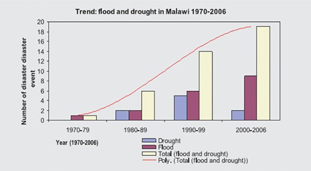 Flood and drought in Malawi (1970 - 2006) - Action Aid Report, 2006