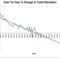SBC Annual Church Profile (1950 - 2012) - Image courtesy of LifeWay Research