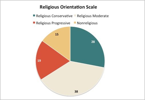 report americans hold different views of what religious means