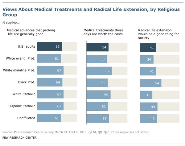 """(RNS2-aug7) """"Views About Medical Treatments and Radical Life Extension, by Religious Group"""" graphic - Reprinted with permission of the Pew Research Center, """"Living to 120 and Beyond: Americans' Views on Aging, Medical Advances and Radical Life Extension,"""" © 2013"""