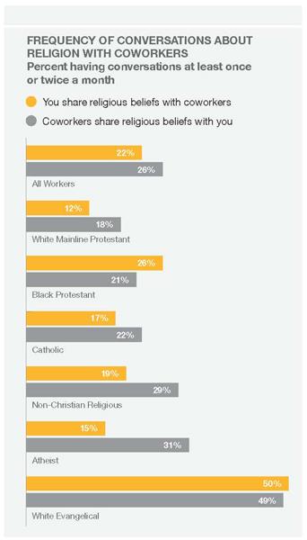Conversations about religion at work. Photo courtesy Tanenbaum Center for Interreligious Understanding