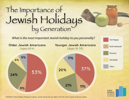 """""""The Importance of Jewish Holidays by Generation"""" graphic courtesy Public Religion Research Institute"""