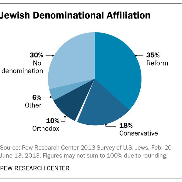 """Jewish Denominational Affiliation"" graphic courtesy Pew Research Center."
