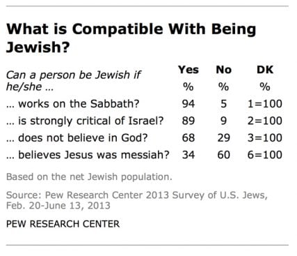 """""""What is Compatible with Being Jewish?"""" graphic courtesy Pew Research Center."""