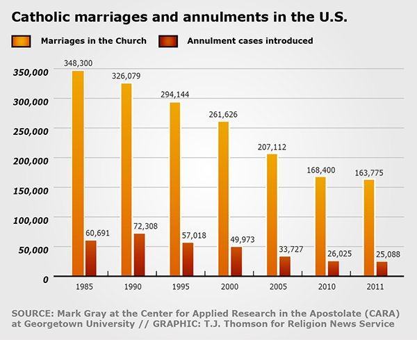 """Catholic marriages and annulments in the U.S."" graphic by T.J. Thomson"