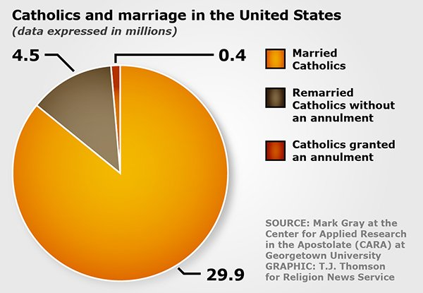 """Catholics and marriage in the United States"" graphic by T.J. Thomson"