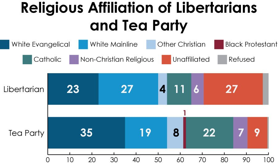 """Religious Affiliation of Libertarians and Tea Party"" graphic courtesy Public Religion Research Institute, 2013 American Values Survey."