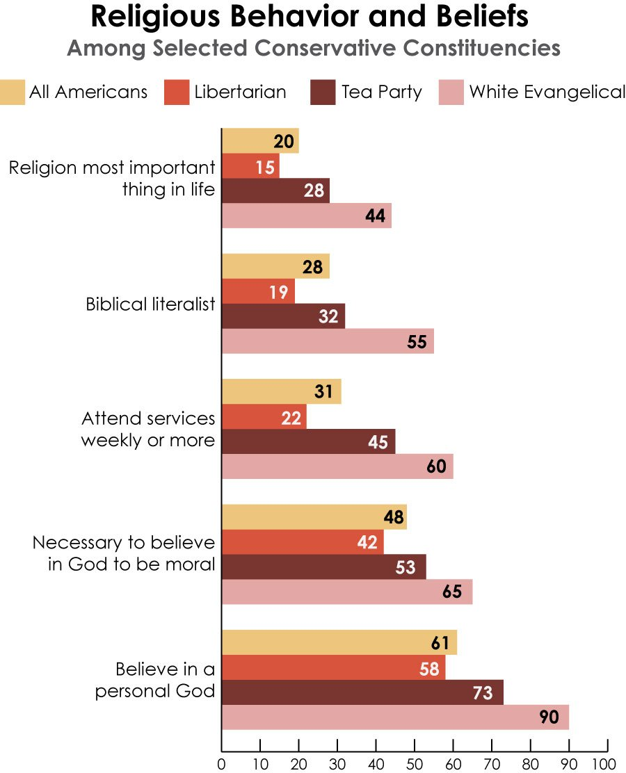 """Religious Behavior and Beliefs"" graphic courtesy Public Religion Research Institute, 2013 American Values Survey."