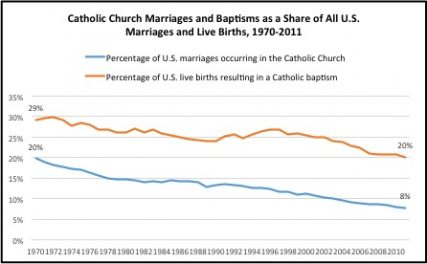 """Catholic Church Marriages and Baptisms as a Share of All U.S. Marriages and Live Births, 1970-2011"" graphic courtesy CARA"