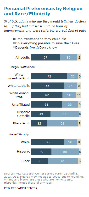 """""""Personal Preference by Religion and Race/Ethnicity"""" chart courtesy of Pew Research Center"""