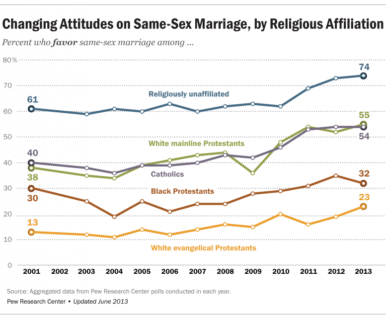 """Changing Attitudes on Same-Sex Marriage, by Religious Affiliation"" graphic courtesy Pew Research Center"