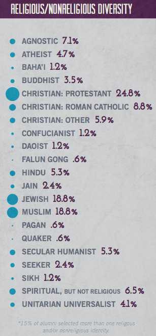 Religious and nonreligious identification results from IFYC's 2013 alumni survey.