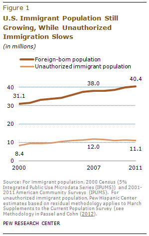 """U.S. Immigrant Population Still Growing, While Unauthorized Immigration Slows"" graphic courtesy of Pew Research Center"