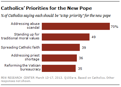 """""""Catholics' Priorities for the New Pope"""" graphic courtesy Pew Research Center."""