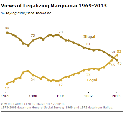 Views of Legalizing Marijuana: 1969-2013 graphic courtesy of Pew Research Center