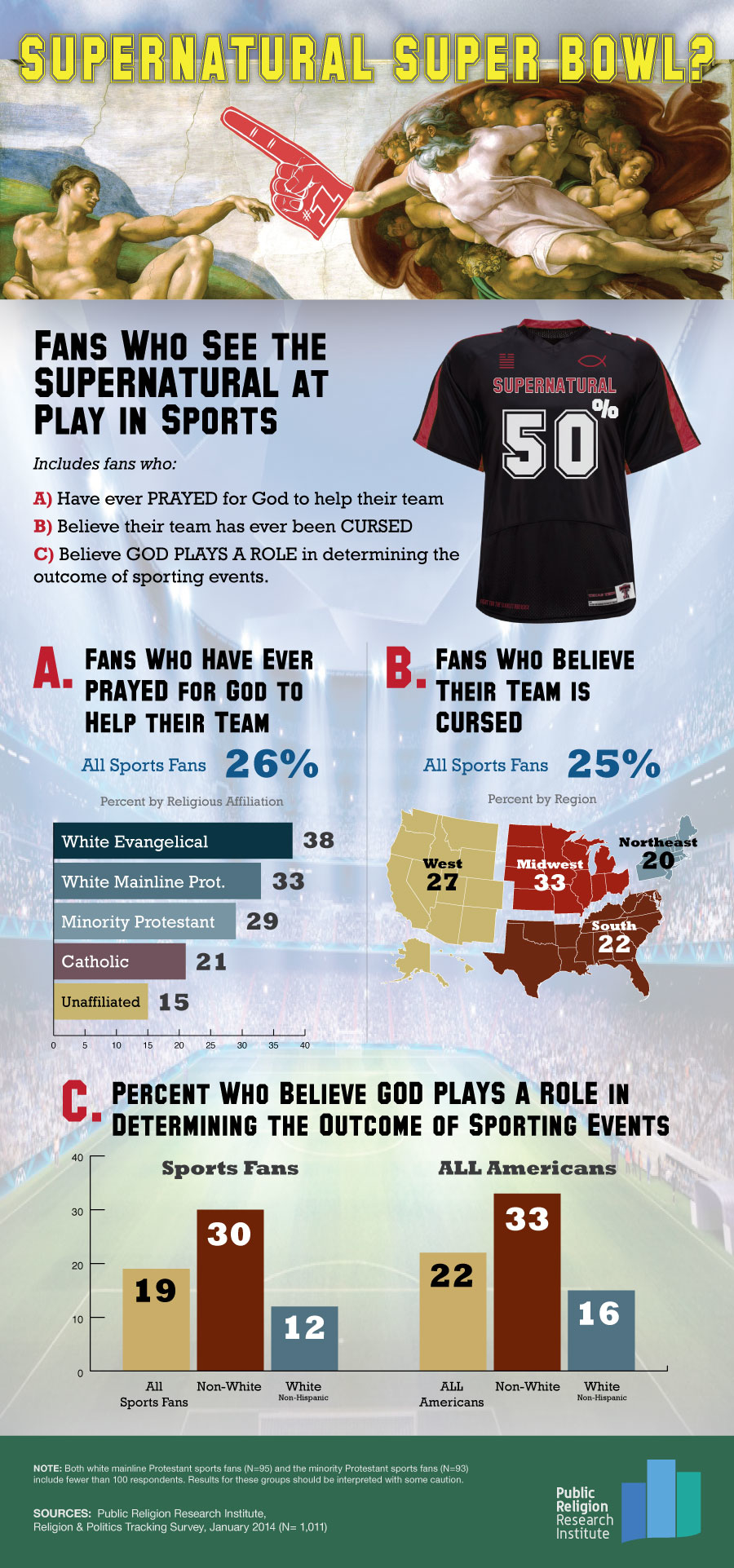 Supernatural Super Bowl Infographic courtesy of Public Religion Research Institute.