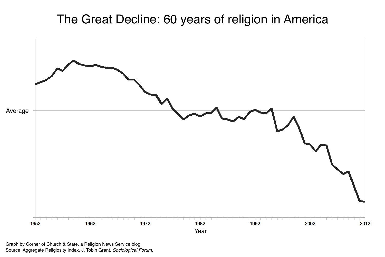 The Great Decline: 60 years of religion in one graph