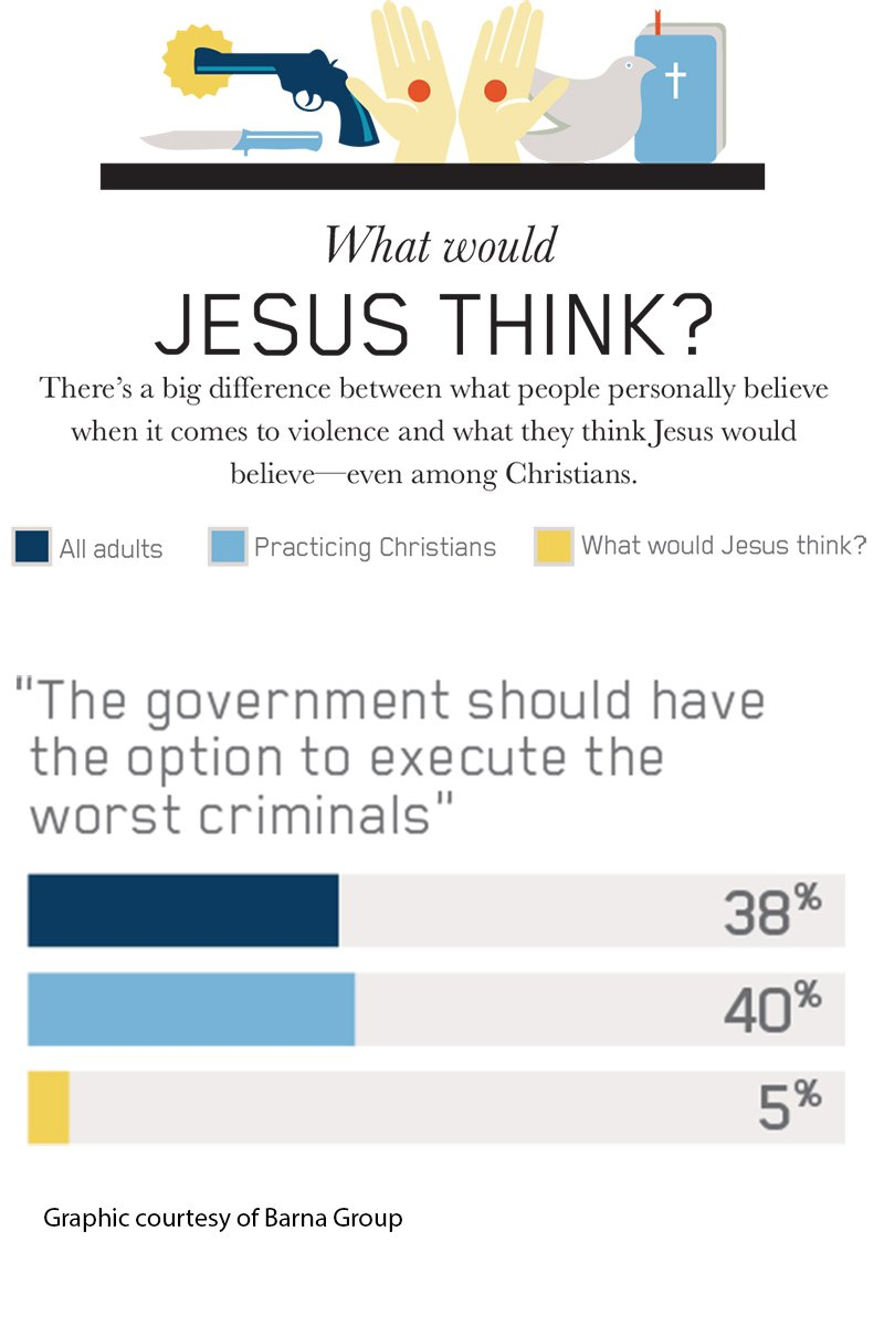 Quotes About The Death Penalty Poll Younger Christians Less Supportive Of The Death Penalty