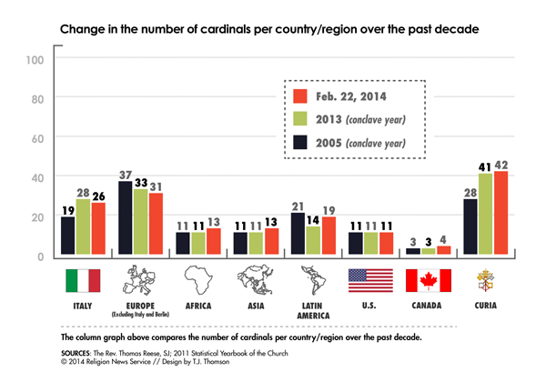 """Change in the number of cardinals per country/region over the past decade"", Religion News Service graphic by T.J. Thomson"