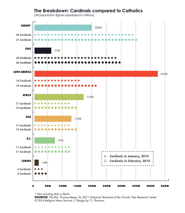 """The Breakdown: Cardinals compared to Catholics"", Religion News Service graphic by T.J. Thomson"