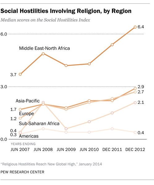 """""""Social Hostilities Involving Religion, by Region"""" graphic courtesy of Pew Research Center."""