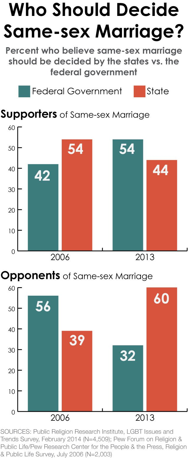 negative effects of same sex marriage in Victoria