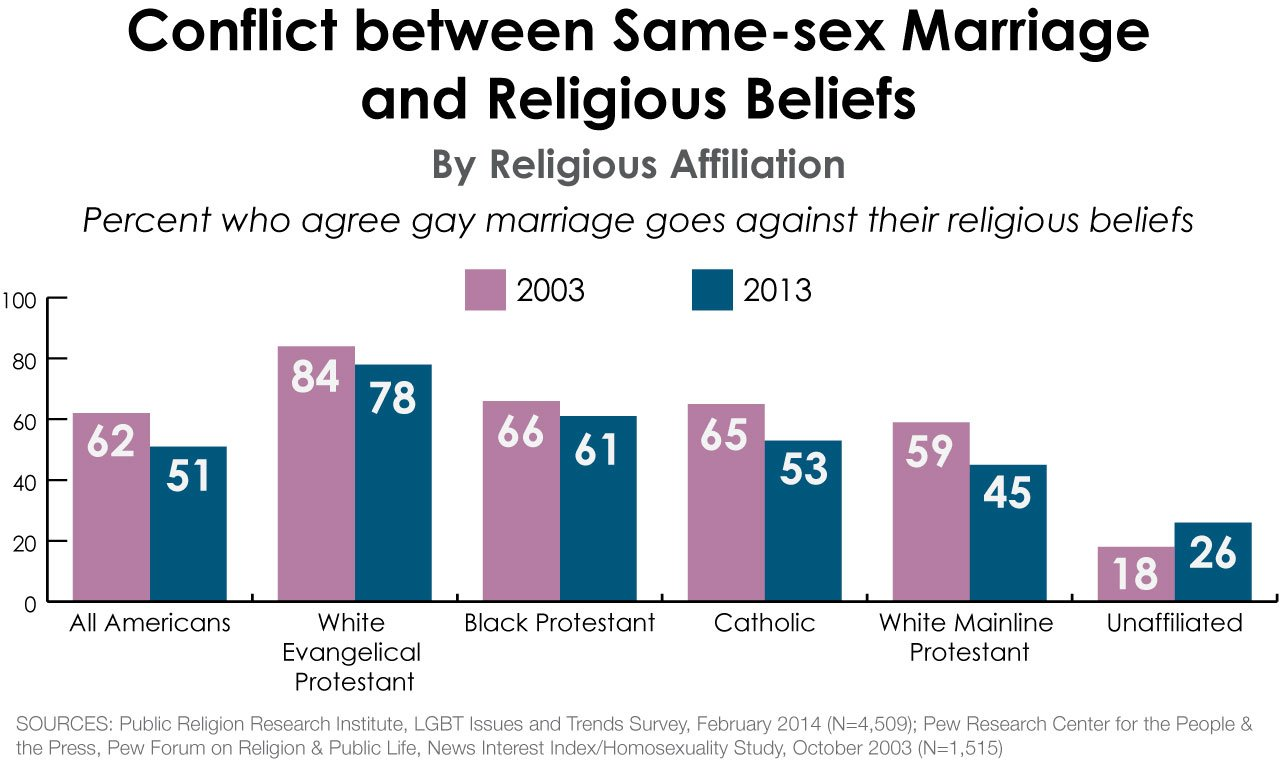 Religious Views On Same Sex Marriage