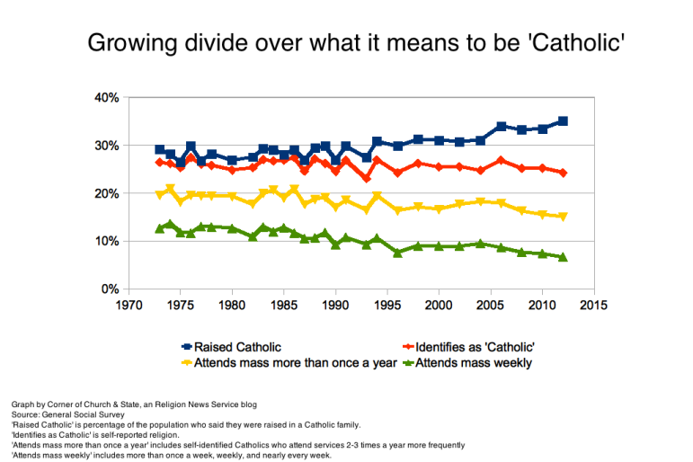 Graph of growing divide over what it means to be 'Catholic' in the U.S.