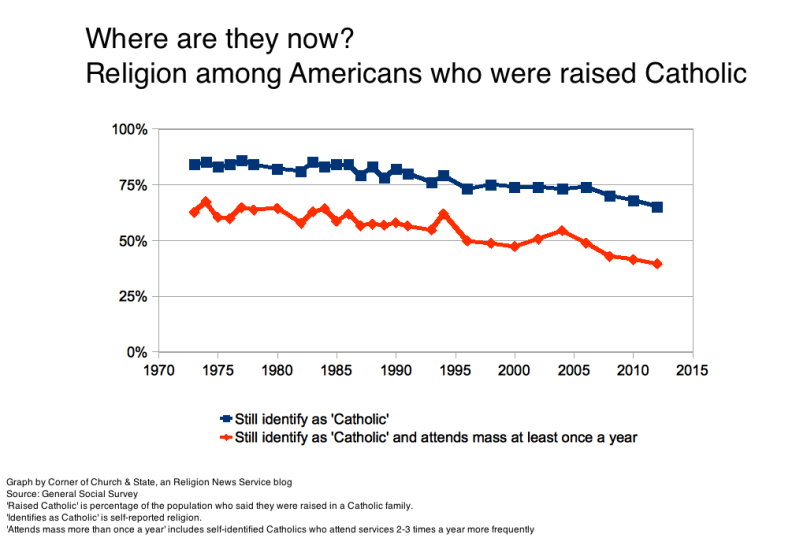 Graph of Americans raised Catholic over time