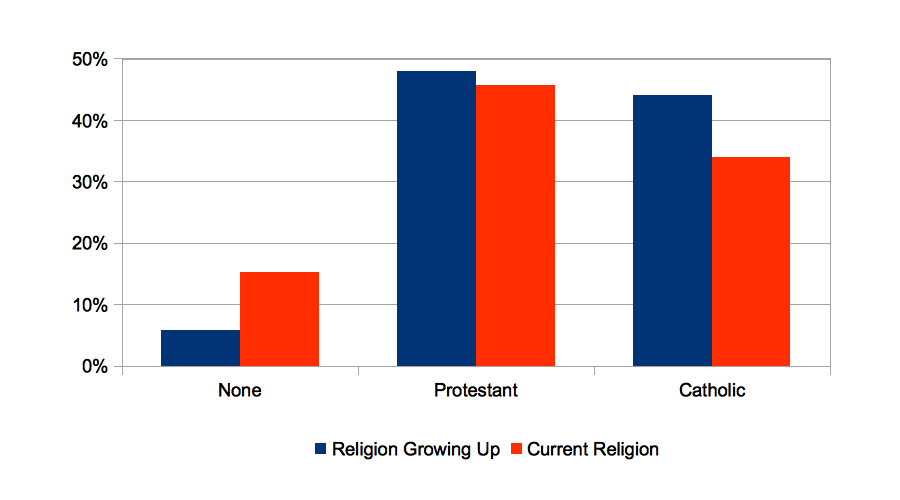 St. Patrick's Day Graph: Irish in America are Protestant, not ...