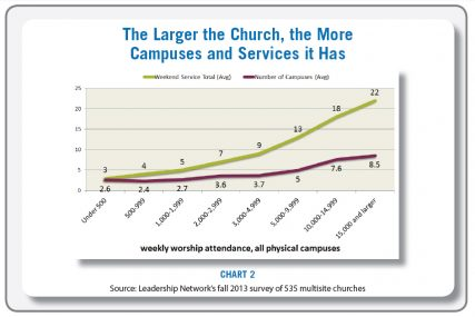 """The Larger the Church, the More Campuses and Services it Has"" graphic courtesy of 2014 Leadership Network"