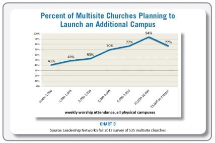 """Percent of Multisite Churches Planning to Launch an Additional Campus"" graphic courtesy of 2014 Leadership Network"