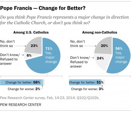 """Pope Francis — Change for the Better"" graphic courtesy of Pew Research Center."