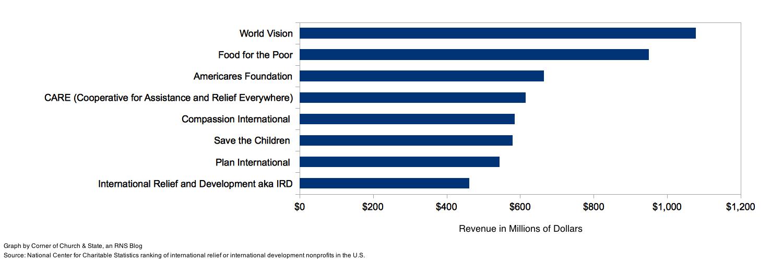 Top international relief and international development organizations