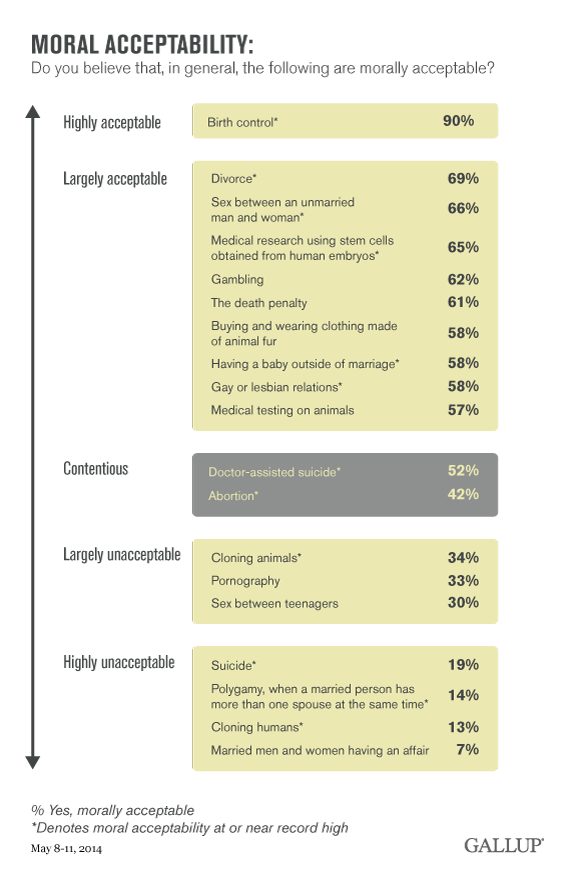 Moral Acceptability graphic.