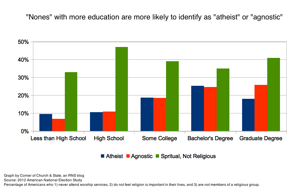 Education and identity among the nones