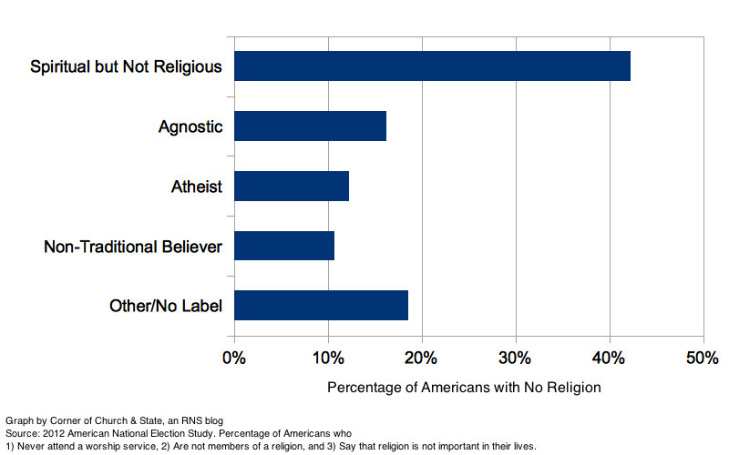 How those with no religion identify themselves