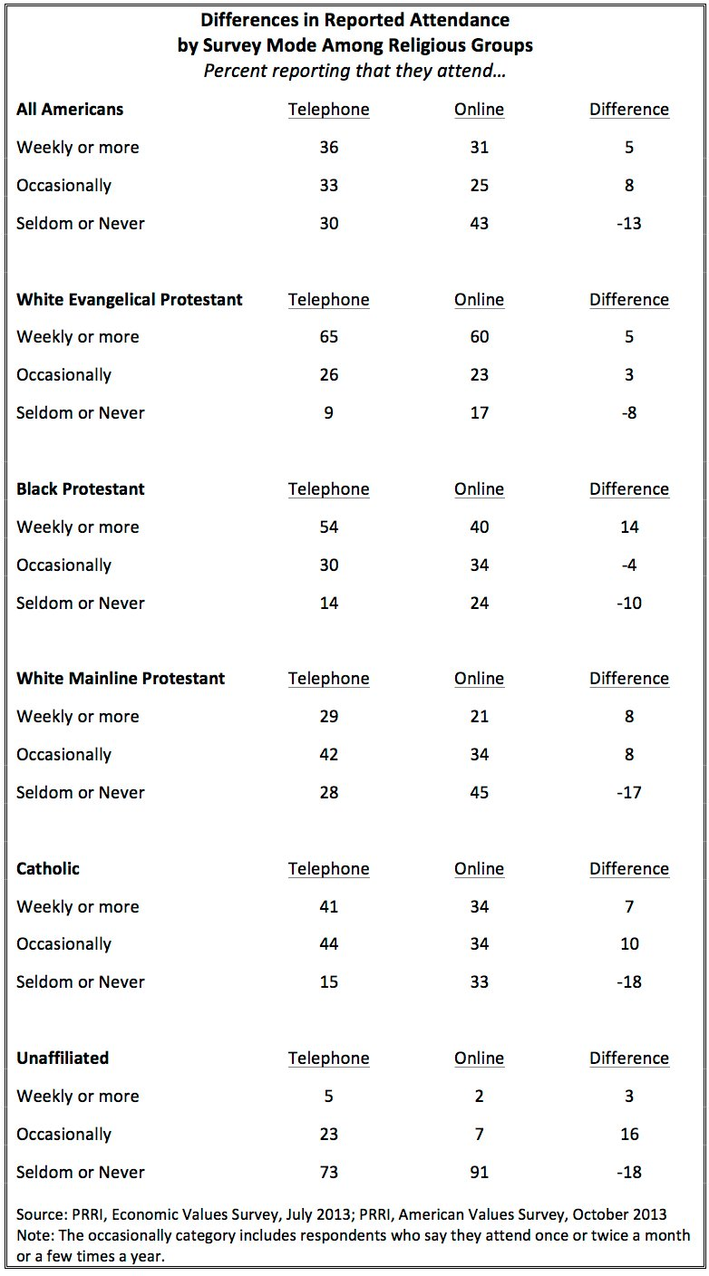 2013 PRRI Survey of Differences in Report Attendance