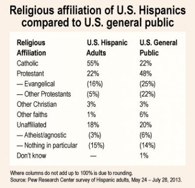 """""""Religious affiliation of U.S. Hispanics compared to U.S. general public"""" graphic by Tiffany McCallen/RNS."""