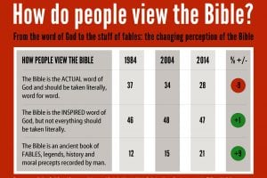 Graphic: How do people view the BIble?
