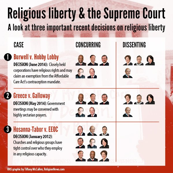 The Supreme Court on Monday (June 30) sided with the evangelical owners of Hobby Lobby Stores Inc., ruling 5-4 that the arts-and-crafts chain does not have to offer insurance for types of birth control that conflict with company owners' religious beliefs.