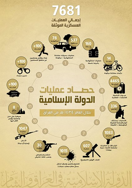 The Islamic State in Iraq and Syria, a Jihadist militant group, published an annual report of its violent activities, including car bombing, sniping and stabbings during 2013. An infographic outlining these acts appears on the second page of the report.
