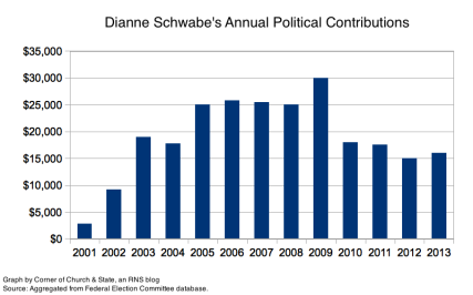 Annual political contributions to Republicans by Pastor Dianne Schwabe of Living Faith Christian Church, Northridge California.