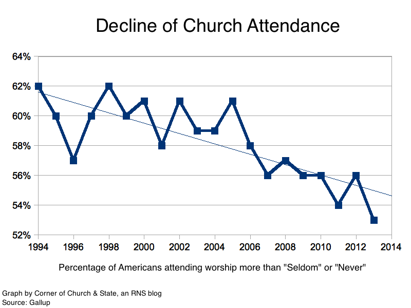 Graphs 5 signs of the great decline of religion in america gallupattendance sciox Image collections