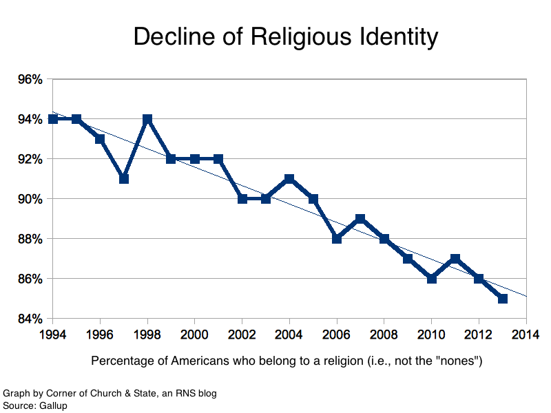 the decline of religiosity in america By contrast, the size of the historically black protestant tradition – which includes the national baptist convention, the church of god in christ, the african methodist episcopal church, the progressive baptist convention and others – has remained relatively stable in recent years, at nearly 16 million adults.