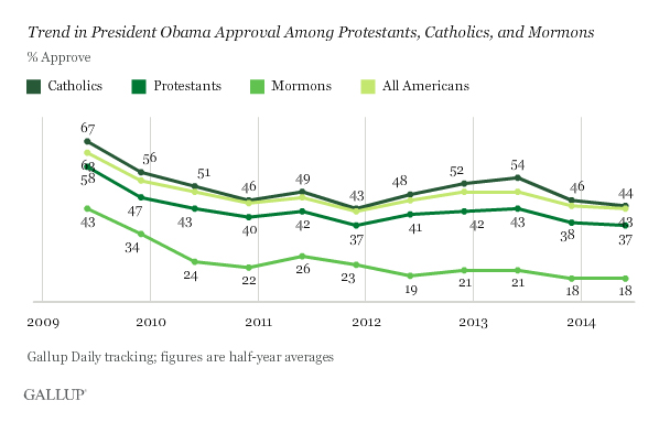 Obama ranks lowest among Mormons, according to a new Gallup poll.